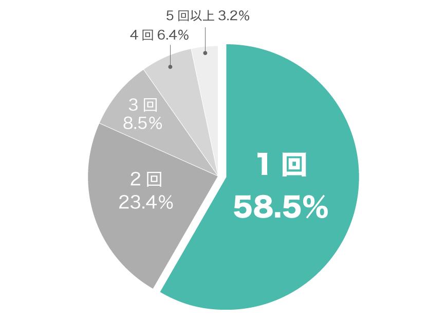 転職回数グラフ(20代男性)