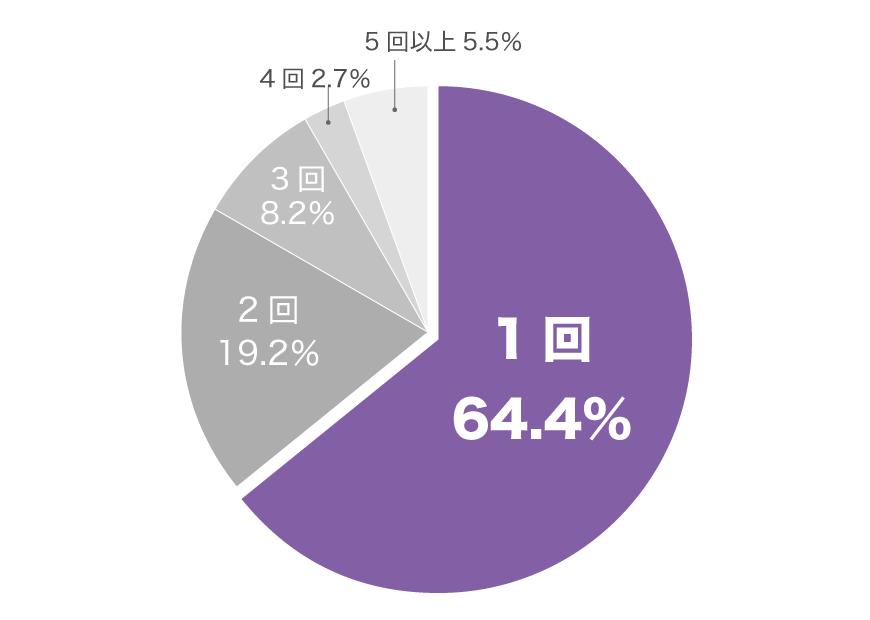転職回数グラフ(20代女性)