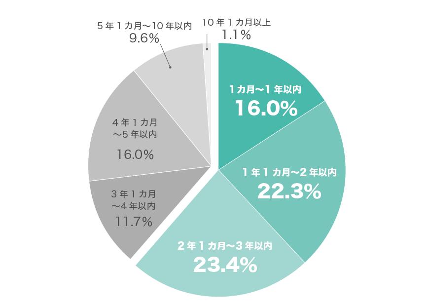 前職の就業期間グラフ(20代男性)
