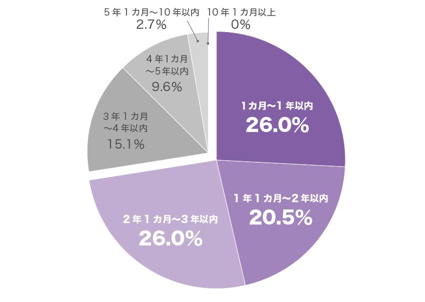 前職の就業期間グラフ(20代女性)