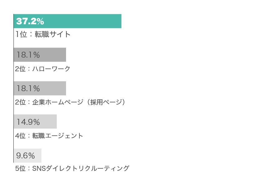 利用した転職関連サービスグラフ(20代男性)