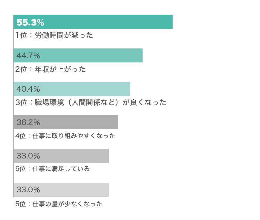 転職後の変化グラフ(20代男性)