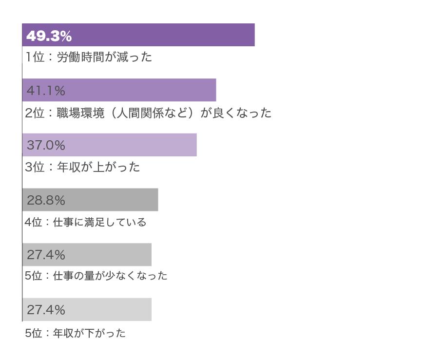 転職後の変化グラフ(20代女性)