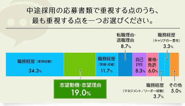 グラフ:採用担当者が応募書類で重視する点、2位が志望動機・理由で19.0%
